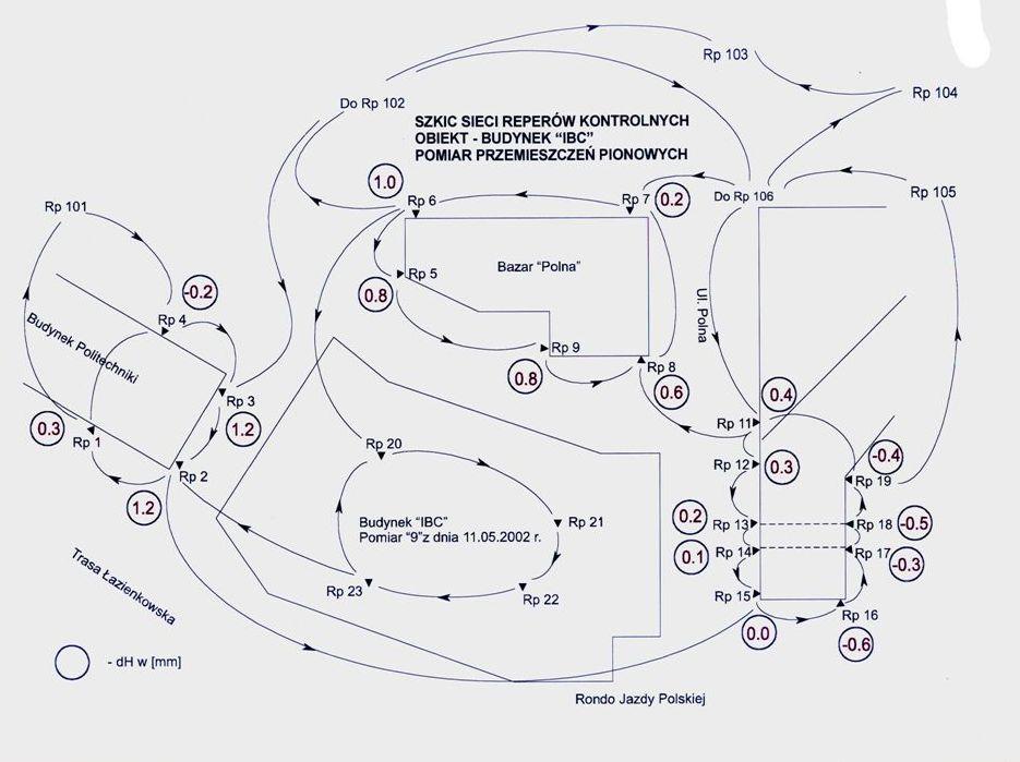 założenie roboczych znaków wysokościowych
